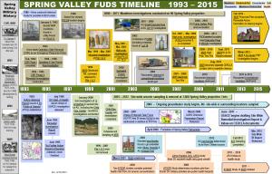 Spring_Valley_Timeline_UpdatedMarch2015